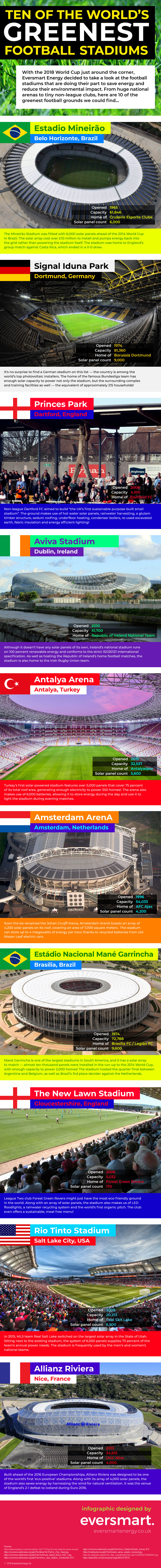 green stadiums infographic